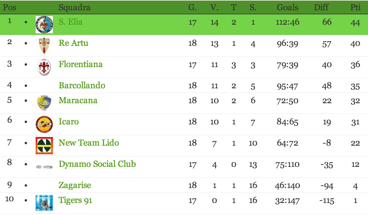 calabria-classifica-serie-d-girone-c-2011-2012